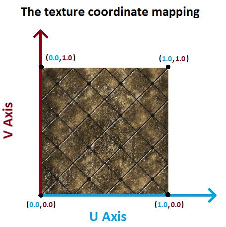 007 ) Textures Pt 1 - Single Texture - OpenGL 4 - Tutorials